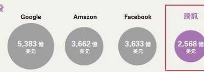 腾讯原始股价 腾讯市值逼2万亿亚洲第一