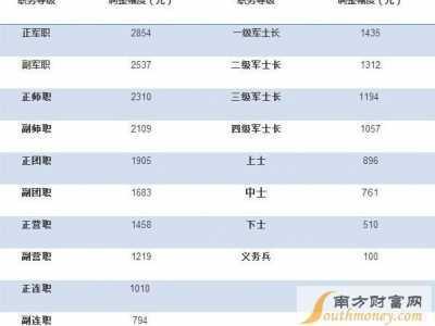 军人加薪 2017年最新中国军人工资一览表